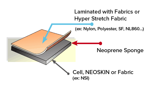 Diagram of Neoprene Laminated with Fabric or Hyper Stretch Fabric