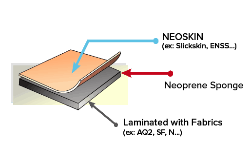 Diagram of Neoprene with Neoskin